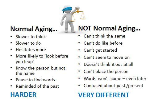 Normal vs. Not Normal Aging